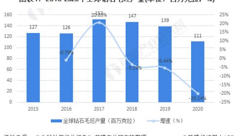 2021年全球钻石行业市场供需现状及发展趋势分析 中国培育钻石发展空间较大