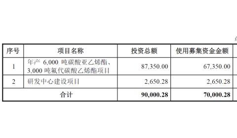 添加剂供应商华盛锂电IPO获受理