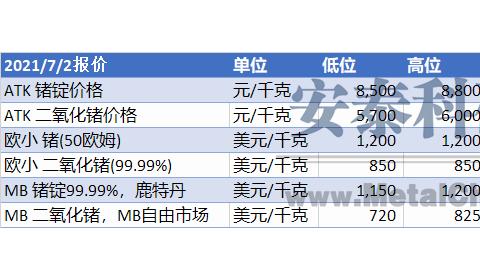 【锗周评】锗市场报价坚挺(2021年6月28日-2021年7月2日)