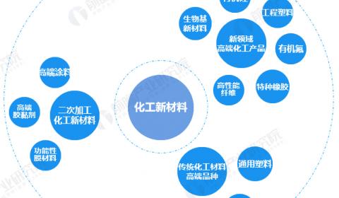 2021年中国化工新材料行业发展方向及市场分析