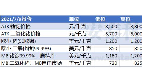 【锗周评】锗价上行趋势不变(2021年7月5日-2021年7月9日)