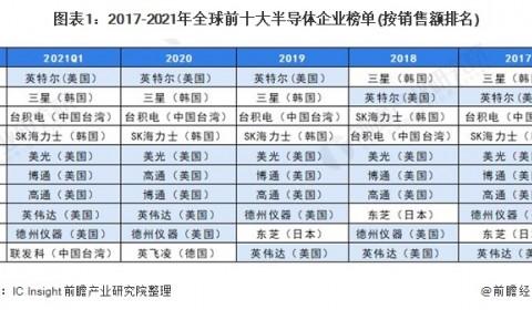 【深度】2021年中美半导体产业发展对比分析(附发展差异剖析)