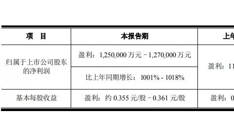 预计上半年盈利125亿元起!京东方赚疯了