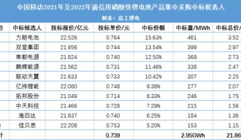 10家企业中标中国移动2.95GWh锂电池集采