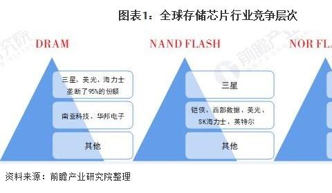 2021年中国存储芯片行业市场竞争格局与发展趋势分析