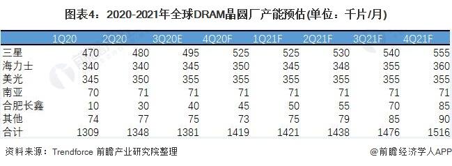 图表4:2020-2021年全球DRAM晶圆厂产能预估(单位:千片/月)