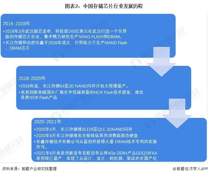 图表2:中国存储芯片行业发展历程