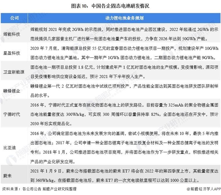 图表10:中国各企固态电池研发情况
