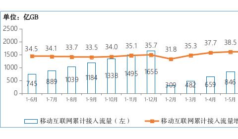工信部:半年新增 1.66 亿,我国 5G 手机终端连接数达 3.65 亿