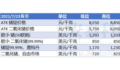 【锗周评】国内锗价再次上调(2021年7月19日-2021年7月23日)