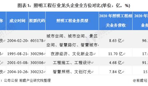 干货!2021年中国照明工程行业龙头企业分析——时空科技:智慧路灯打造全新增长点
