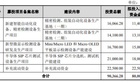 再融资获受理,这家厂商对Mini/Micro检测设备下手了